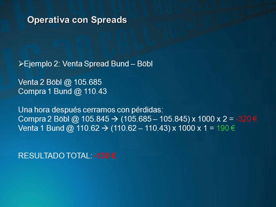 Operativa con Spreads Ejemplo 1: Compra Spread DAX – DJ Eurostoxx 50 Compra 1 DAX @ 6664.0 Venta 4 ESTX50 @ 3456 Una hora después cerramos con benefic