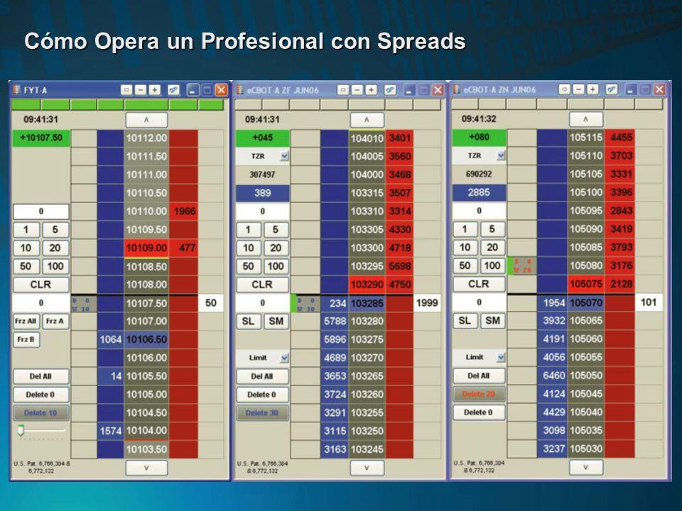 Algunos Consejos para Construir Spreads Los spreads siempre se deben medir en términos monetarios. Podemos trabajar con el valor del spread o consider