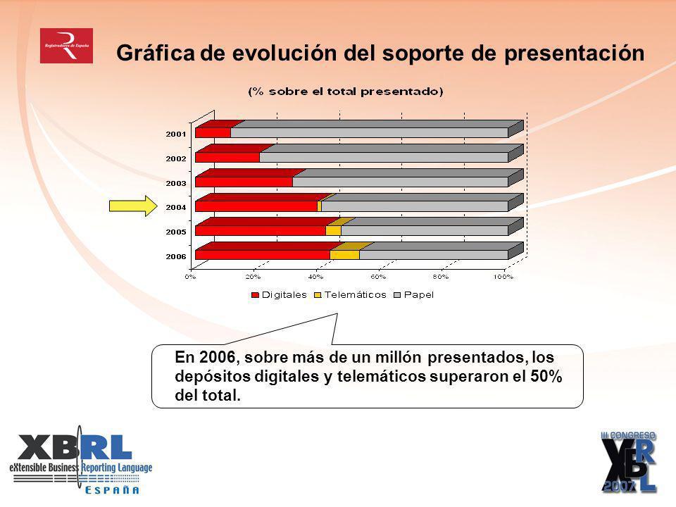 Gráfica de evolución del soporte de presentación En 2006, sobre más de un millón presentados, los depósitos digitales y telemáticos superaron el 50% del total.