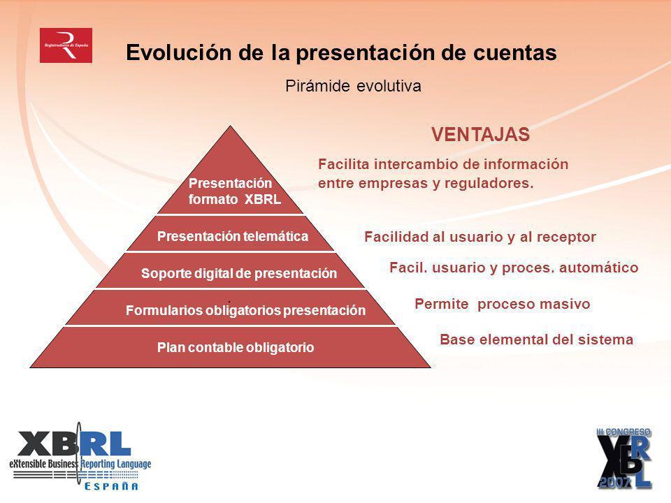 Evolución de la presentación de cuentas Pirámide evolutiva.