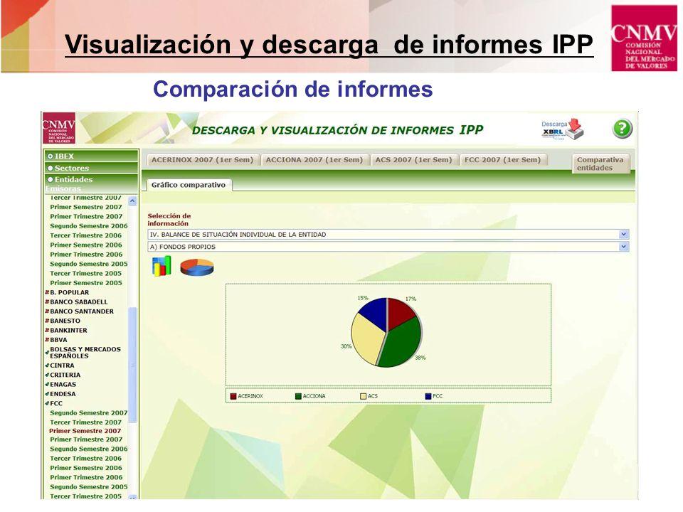 Comparación de informes Visualización y descarga de informes IPP