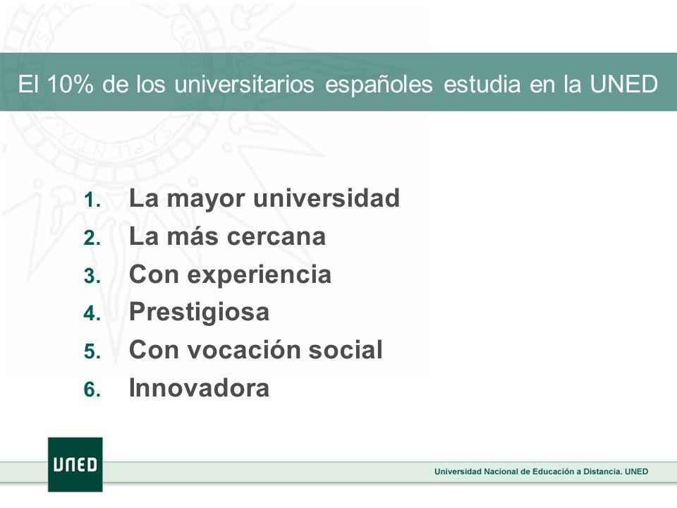 El 10% de los universitarios españoles estudia en la UNED La mayor universidad La más cercana Con experiencia Prestigiosa Con vocación social Innovado