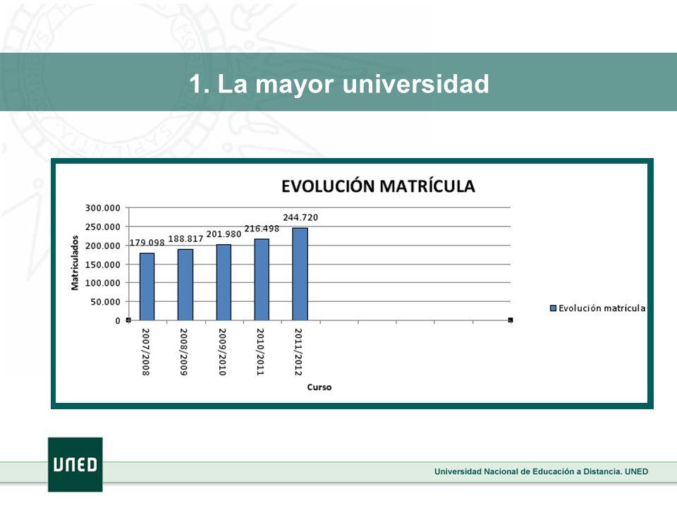 5.Vocación social Singular carácter social Segunda oportunidad para el acceso a la universidad.