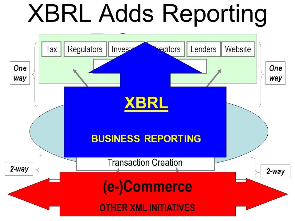 XBRL Adds Reporting to E-Commerce BUSINESS Investors Aggregators RegulatorsCreditorsLendersTaxWebsite Transaction Creation ERP G/L Packages CRM Orders A/P Delivery Customers Orders A/R Delivery 2-way Suppliers One way One way XBRL BUSINESS REPORTING (e-)Commerce OTHER XML INITIATIVES