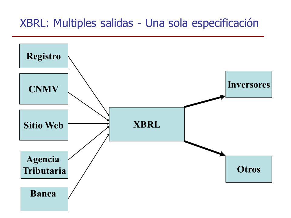 XBRL: Multiples salidas - Una sola especificación CNMV Sitio Web Agencia Tributaria Banca Registro XBRL Inversores Otros