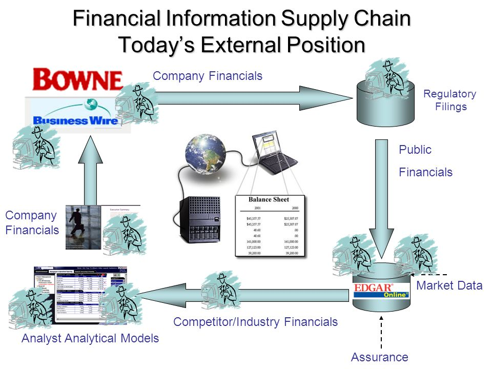 Regulatory Filings Market Data Assurance Company Financials Public Financials Company Financials Competitor/Industry Financials Financial Information Supply Chain Todays External Position Analyst Analytical Models