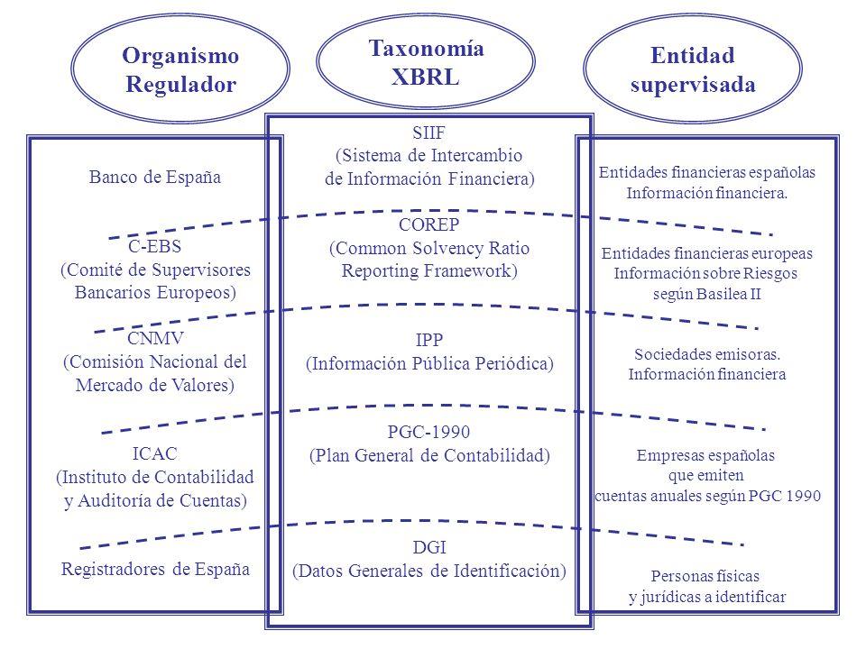 Banco de España C-EBS (Comité de Supervisores Bancarios Europeos) CNMV (Comisión Nacional del Mercado de Valores) ICAC (Instituto de Contabilidad y Auditoría de Cuentas) Registradores de España Entidades financieras españolas Información financiera.