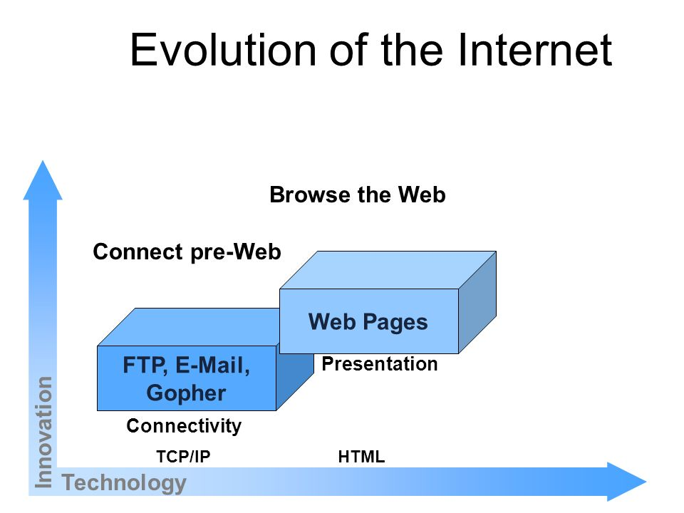 Evolution of the Internet Technology Innovation FTP, E-Mail, Gopher Web Pages TCP/IPHTML Connectivity Presentation Browse the Web Connect pre-Web