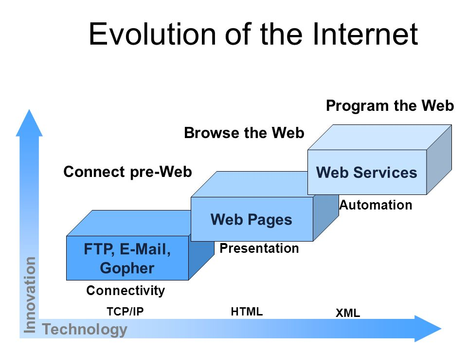 Evolution of the Internet Technology Innovation FTP,  , Gopher Web Pages Web Services TCP/IPHTML XML Connectivity Presentation Automation Browse the Web Program the Web Connect pre-Web