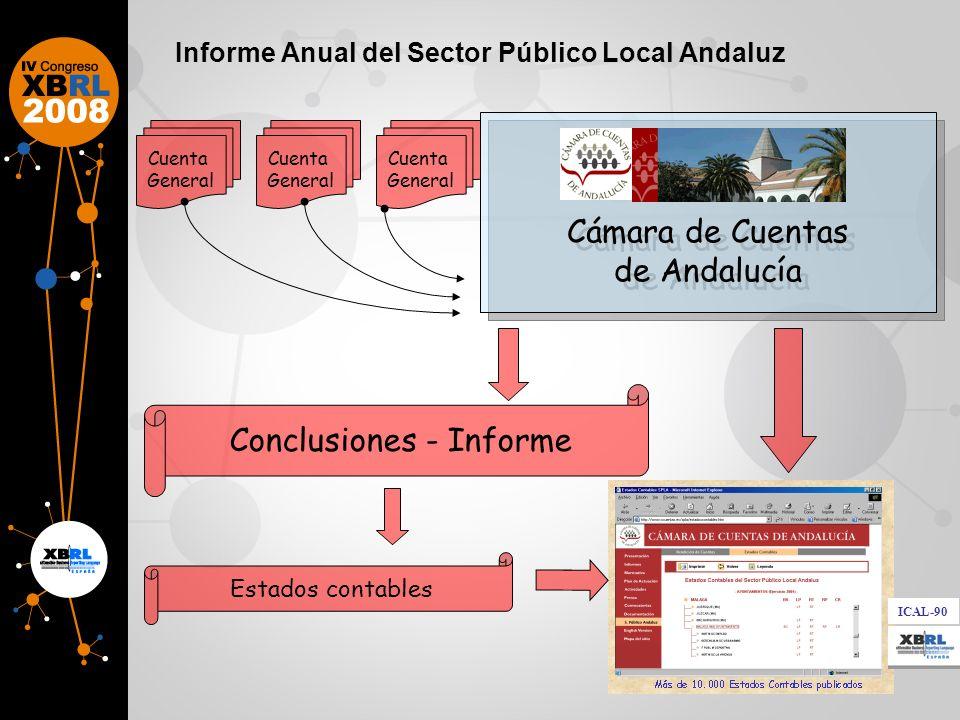 Importación de Ficheros XML-MD5- PDF RESOLUCIÓN TC-CCA-IGAE Acceso Cuentas presentadas BASES DE DATOS CCLL Envío a Tribunal de Cuentas Validación y traspaso a la aplicación.........