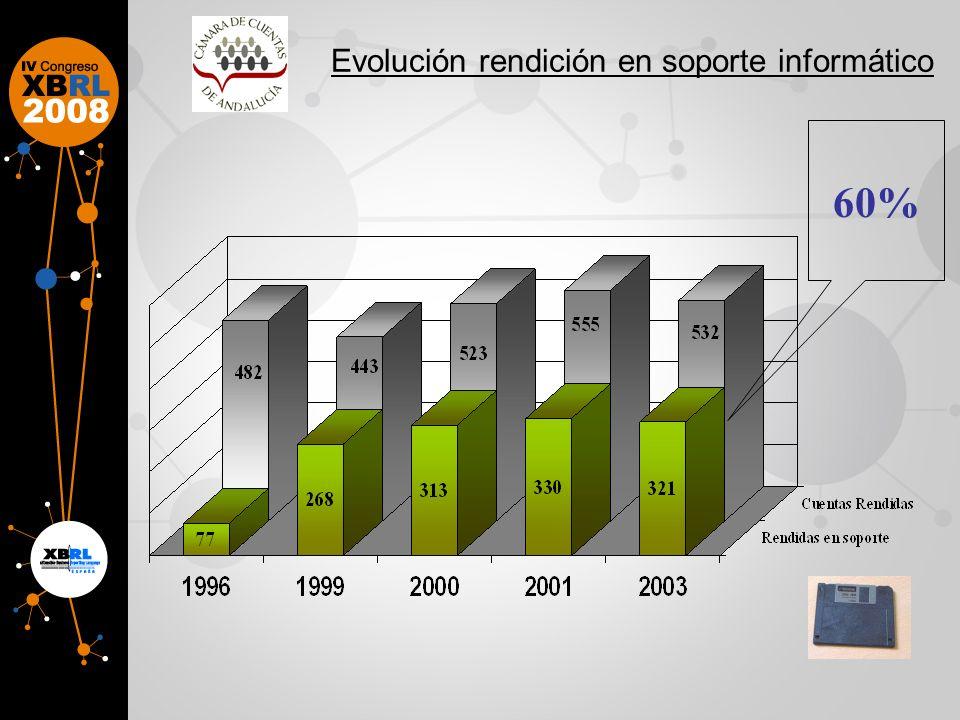 Evolución rendición en soporte informático 60%