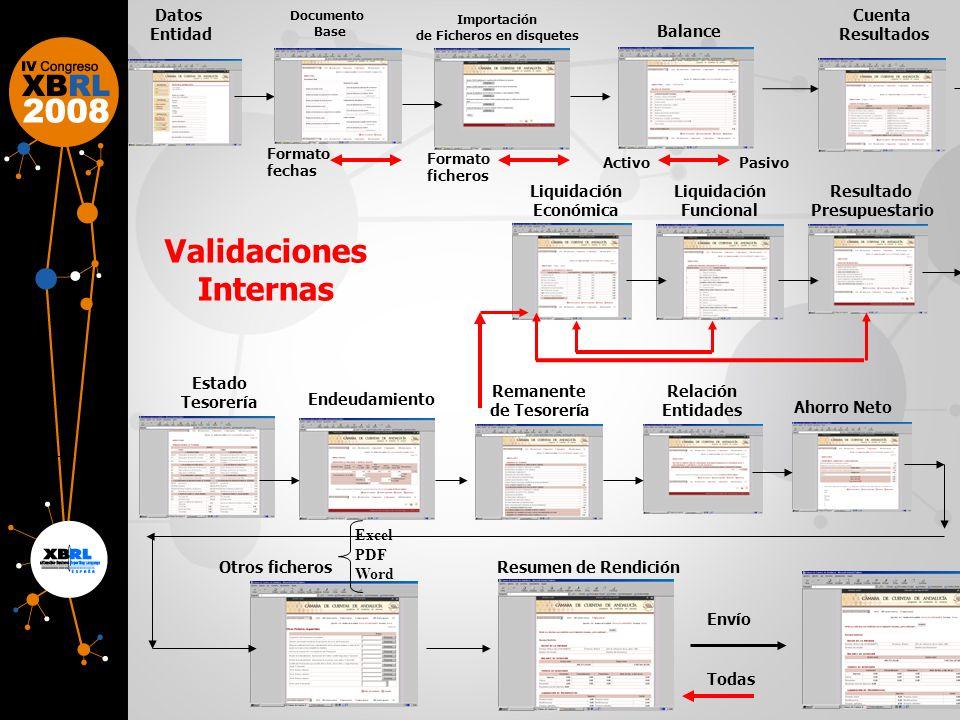 Datos Entidad Cuenta Resultados Liquidación Económica Balance Estado Tesorería Resultado Presupuestario Remanente de Tesorería Endeudamiento Resumen d