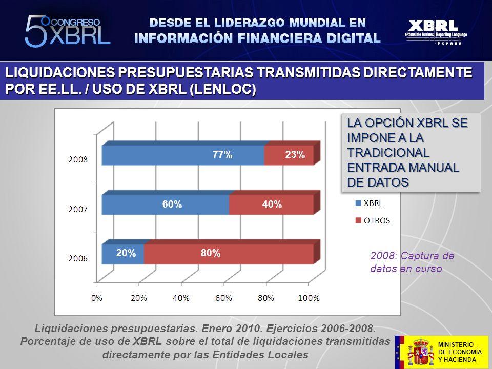 MINISTERIO DE ECONOMÍA Y HACIENDA LIQUIDACIONES PRESUPUESTARIAS TRANSMITIDAS DIRECTAMENTE POR EE.LL. / USO DE XBRL (LENLOC) 20%80% 60%40% 77%23% Liqui