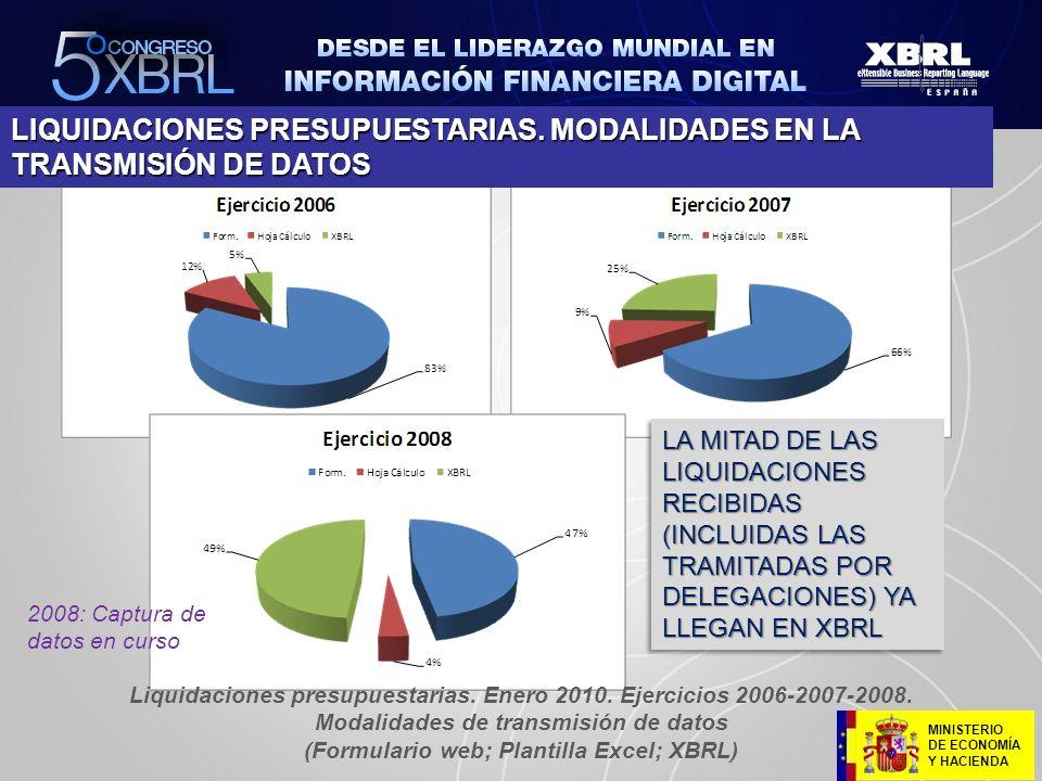 MINISTERIO DE ECONOMÍA Y HACIENDA LIQUIDACIONES PRESUPUESTARIAS. MODALIDADES EN LA TRANSMISIÓN DE DATOS Liquidaciones presupuestarias. Enero 2010. Eje