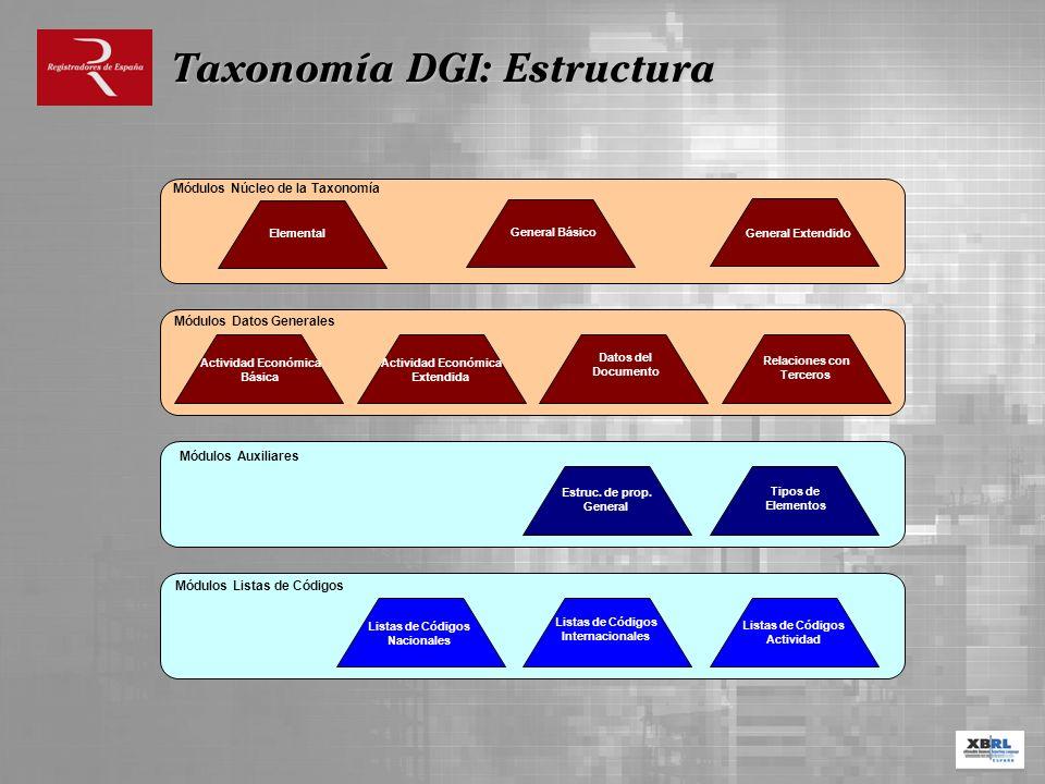 Actividad Económica Básica Actividad Económica Extendida Datos del Documento Relaciones con Terceros Módulos Datos Generales Elemental Módulos Núcleo