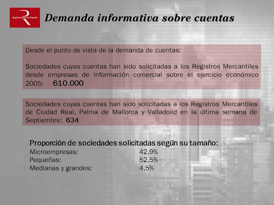 Desde el punto de vista de la demanda de cuentas: Sociedades cuyas cuentas han sido solicitadas a los Registros Mercantiles desde empresas de informac