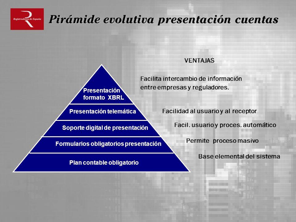 . Plan contable obligatorio Formularios obligatorios presentación Soporte digital de presentación Presentación telemática Presentación formato XBRL VE