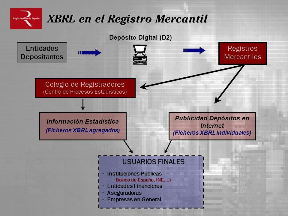 XBRL en el Registro Mercantil Registros Mercantiles Entidades Depositantes Publicidad Depósitos en Internet (Ficheros XBRL individuales) Colegio de Re