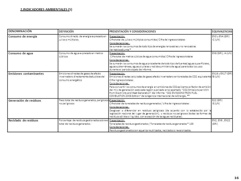 2.INDICADORES AMBIENTALES (5) DENOMINACIÓN DEFINICIÓNPRESENTACIÓN Y CONSIDERACIONESEQUIVALENCIAS Consumo de energía Consumo directo de energía expresado enPresentaciónEN3 y EN4 (GRI) julios o múltiplos.Cifra total de julios o múltiplos consumidos/ Cifra de ingresos totalesIC (UN) Consideraciones: Se sumarán los consumos de todo tipo de energías renovables y no renovables Ver tabla adjunta * Consumo de agua Consumo de agua expresado en metrosPresentaciónEN8 (GRI), IA (UN) cúbicosCifra total de metros cúbicos de agua consumidos/ Cifra de ingresos totales Consideraciones Se sumarán los consumos de agua procedente de todo tipo de fuentes( aguas superficiales, aguas subterráneas, aguas pluviales y red de suministro de agua) para todos los usos durante el período objeto de informe.