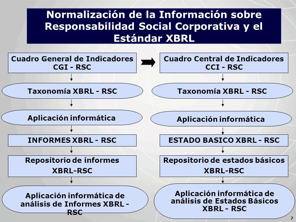 Cuadro General de Indicadores CGI - RSC 7 Cuadro Central de Indicadores CCI - RSC Taxonomía XBRL - RSC INFORMES XBRL - RSC Repositorio de informes XBRL-RSC Aplicación informática de análisis de Informes XBRL - RSC Aplicación informática Taxonomía XBRL - RSC Aplicación informática ESTADO BASICO XBRL - RSC Repositorio de estados básicos XBRL-RSC Aplicación informática de análisis de Estados Básicos XBRL - RSC Normalización de la Información sobre Responsabilidad Social Corporativa y el Estándar XBRL