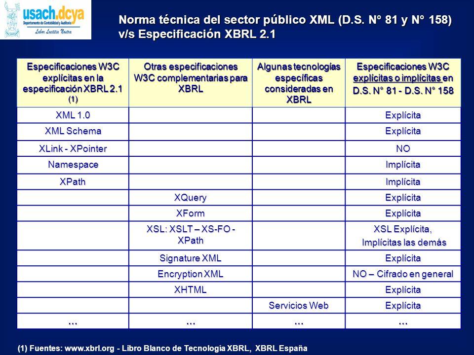 Norma técnica del sector público XML (D.S.