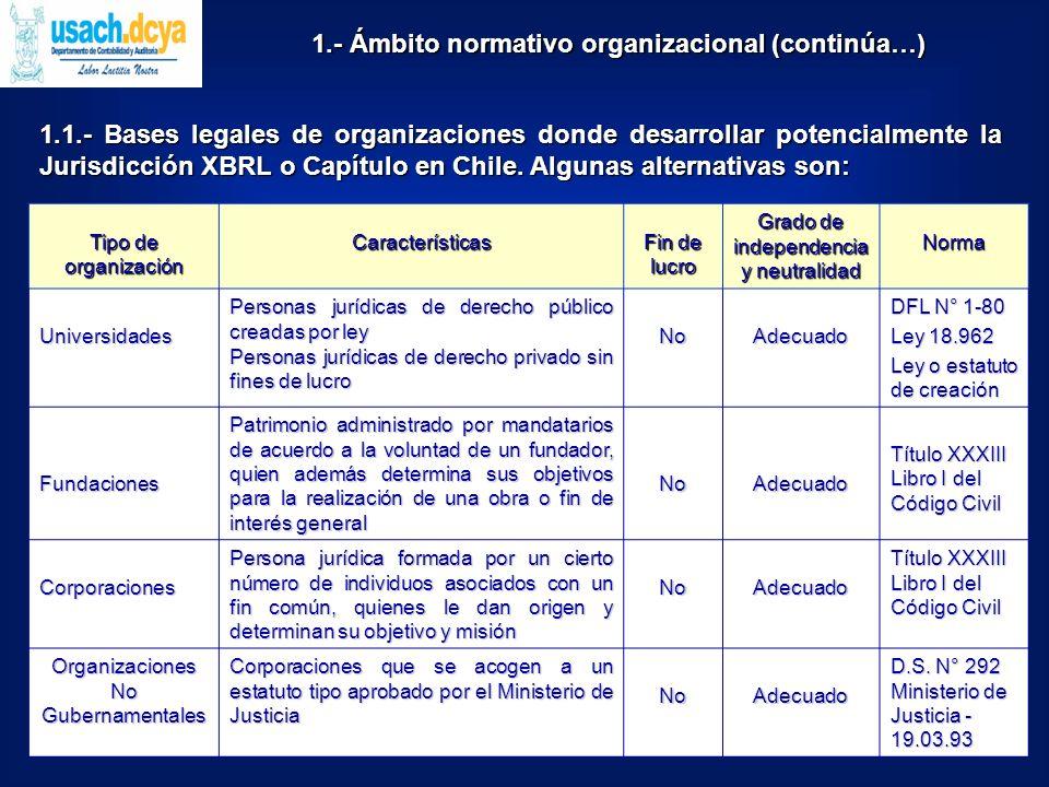 1.2- Estructura organizacional de Gobierno Electrónico En Chile existe una estructura organizacional definida a nivel normativo y técnico para Gobierno Electrónico, algunos componentes son: ComponenteCreaciónFunciones Algunos productos Comité de Normas para el Documento Electrónico DS.