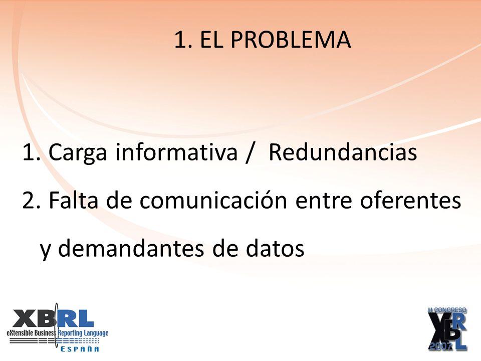 ¿Exceso de información?: no Obligación informativa de las SA y SL Redundancias EL PROBLEMA 1.