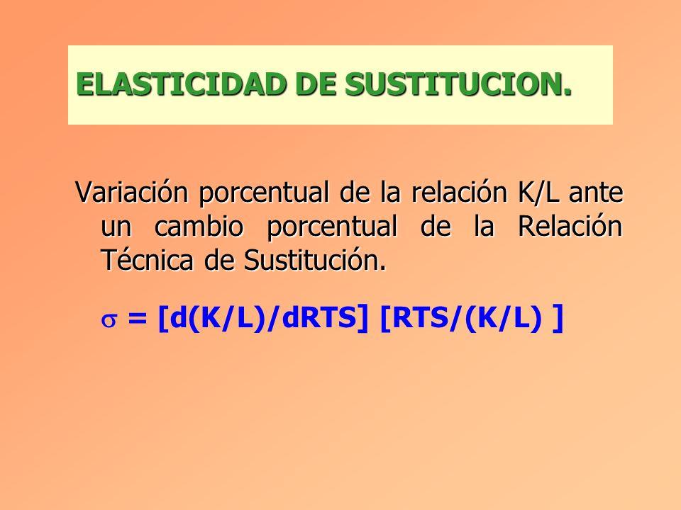 RELACION TECNICA DE SUSTITUCION (II). A C B Tg = - dK/dL = RTS A RTS C > RTS A > RTS B L K