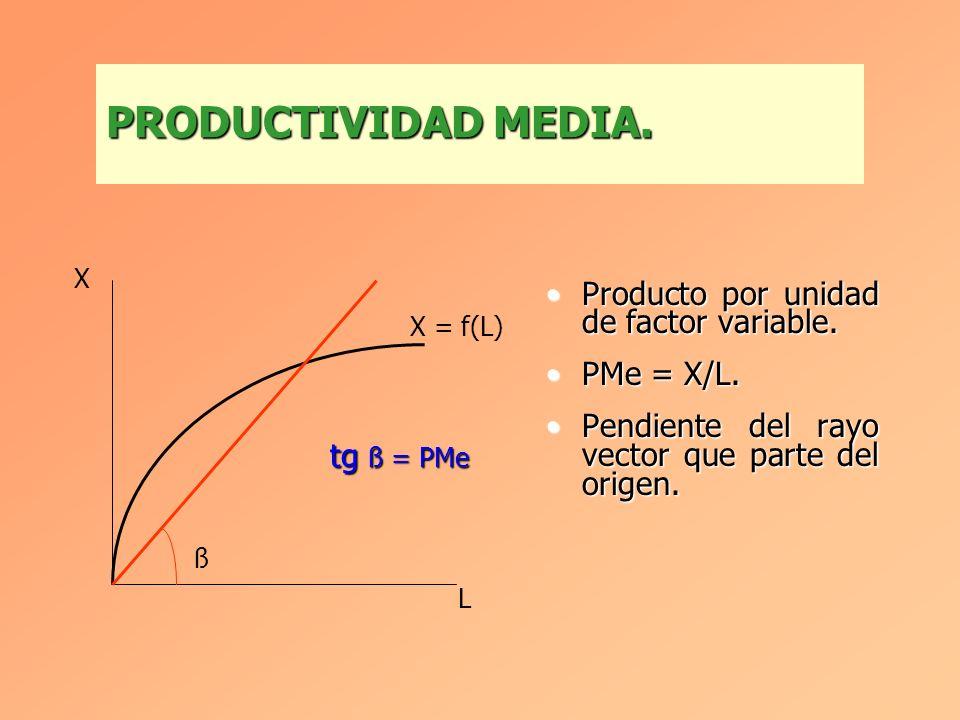 FUNCION DE PRODUCCION A CORTO PLAZO. X = F(K 0, L) = f(L) L0L0 L1L1 L2L2 K0K0 L K LL0L0 L1L1 L2L2 X0X0 X1X1 X2X2 X X0X0 X1X1 X2X2 X = f(L)