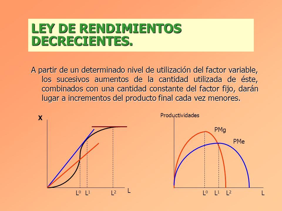 Incremento del Producto obtenido por la última unidad del factor variable.Incremento del Producto obtenido por la última unidad del factor variable. P
