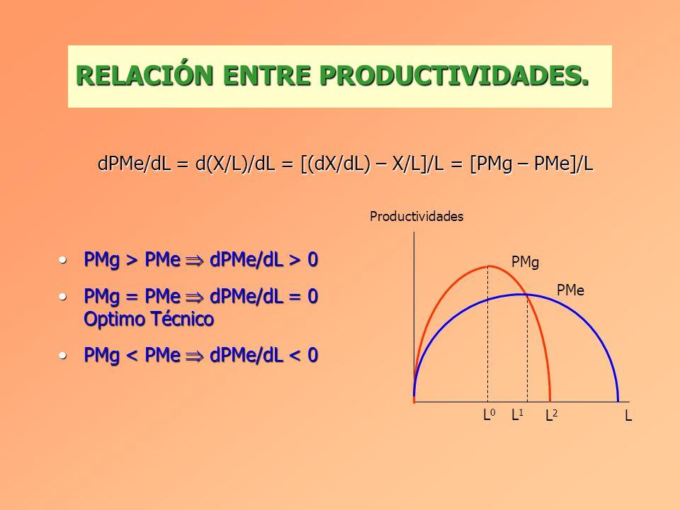 A partir de un determinado nivel de utilización del factor variable, los sucesivos aumentos de la cantidad utilizada de éste, combinados con una canti