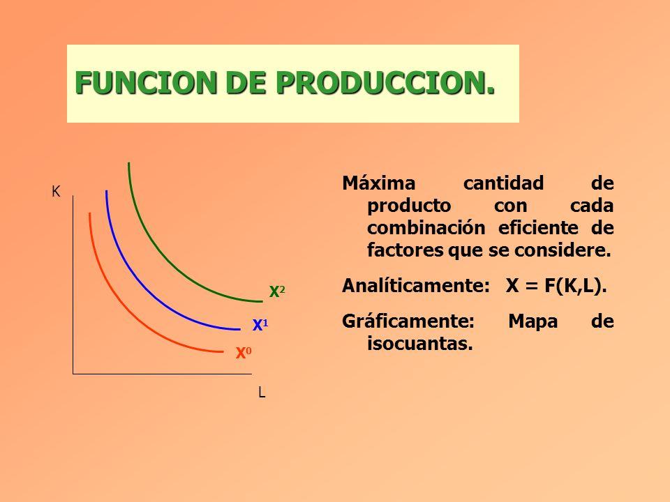 Máxima cantidad de producto con cada combinación eficiente de factores que se considere.