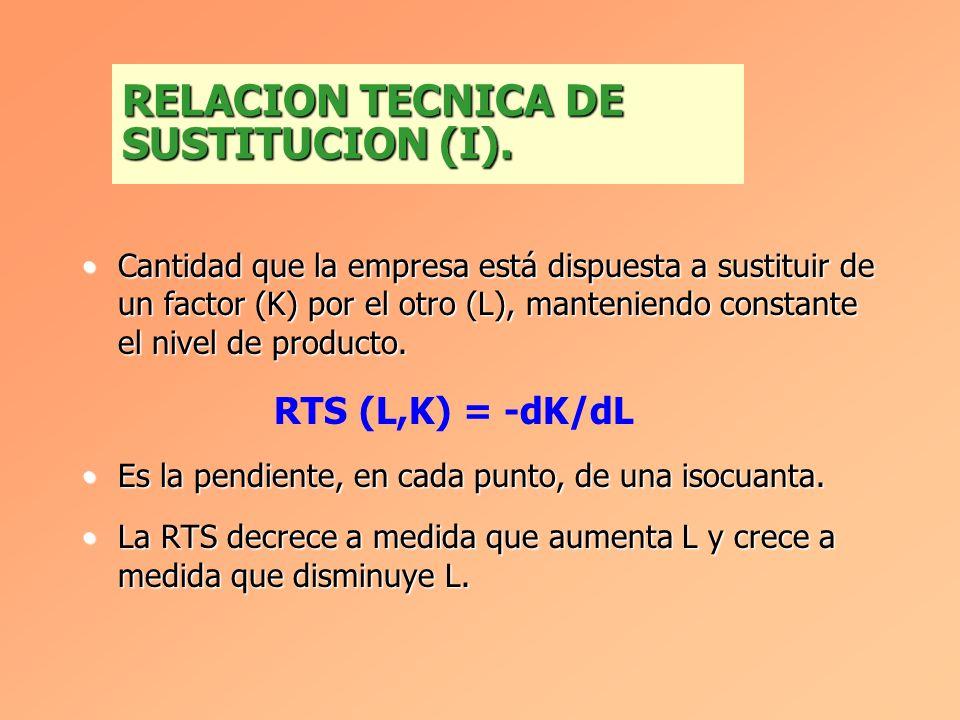 Cantidad que la empresa está dispuesta a sustituir de un factor (K) por el otro (L), manteniendo constante el nivel de producto.Cantidad que la empresa está dispuesta a sustituir de un factor (K) por el otro (L), manteniendo constante el nivel de producto.