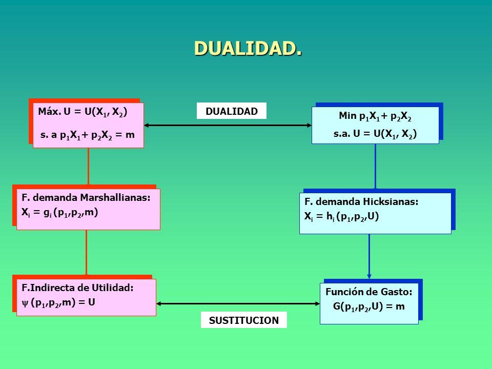RELACIONES ENTRE LAS FUNCIONES DE GASTO Y UTILIDAD. Función de Gasto: G(p 1,p 2,U) = m Función de Gasto: G(p 1,p 2,U) = m Función Indirecta de Utilida