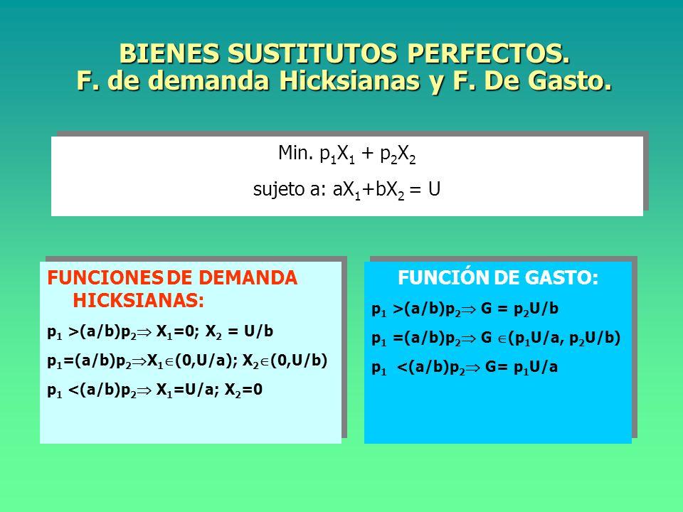 BIENES COMPLEMENTARIOS PERFECTOS. F. de demanda Hicksianas y F. De Gasto. Min. p 1 X 1 + p 2 X 2 sujeto a min{aX 1,bX 2 } = U Min. p1X1 p1X1 + p2X2p2X