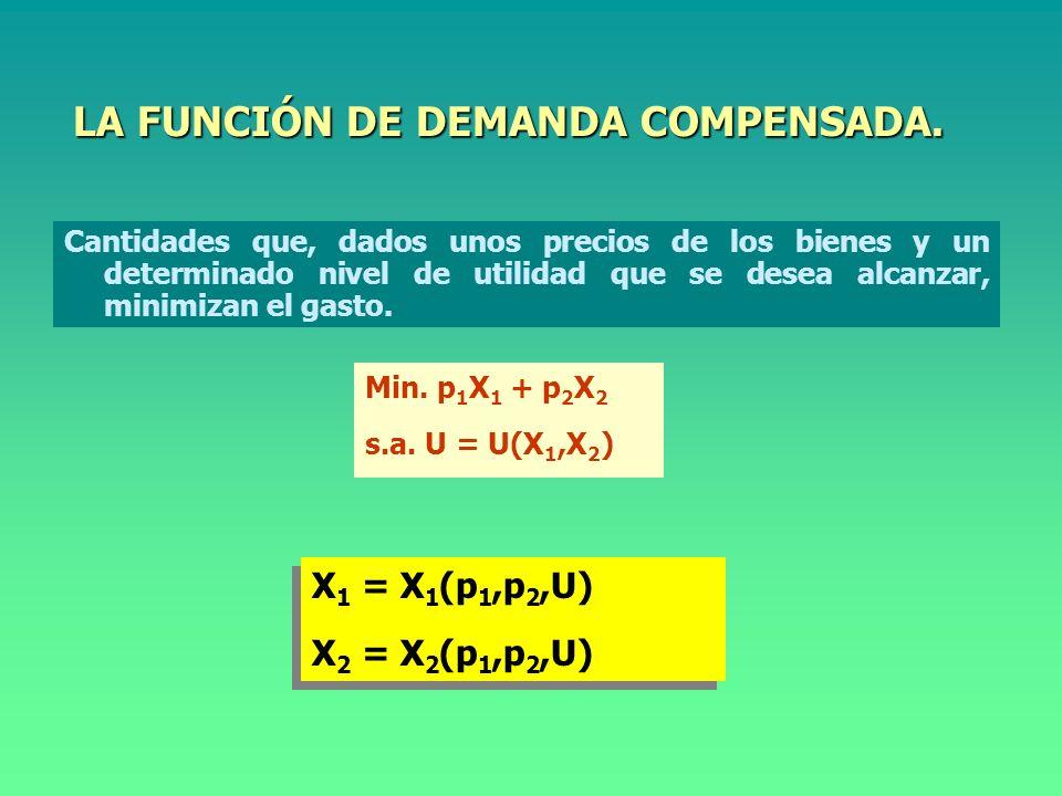 DUALIDAD.Máx. U = U(X 1, X 2 ) s. a p 1 X 1 + p 2 X 2 = m Máx.