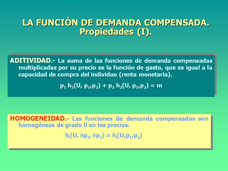 LA FUNCIÓN DE DEMANDA COMPENSADA.Propiedades (I).