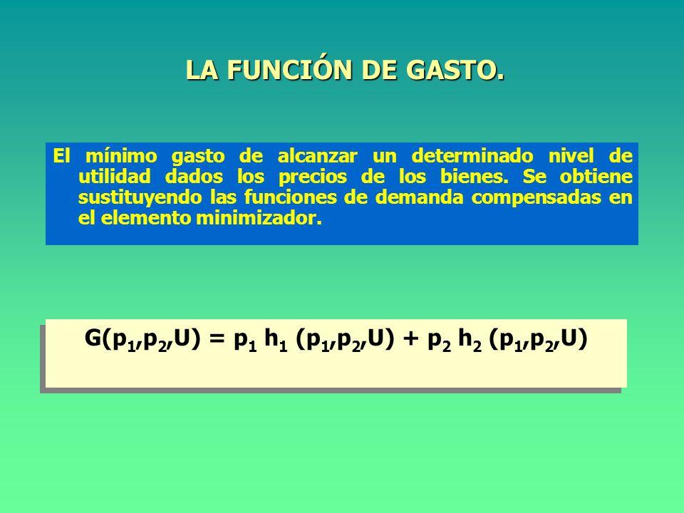 SISTEMA LINEAL DE GASTO.F. de demanda Hicksianas y F.
