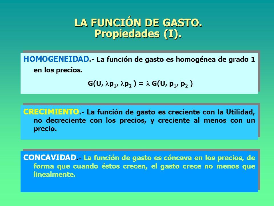 LA FUNCIÓN DE GASTO.Propiedades (I).
