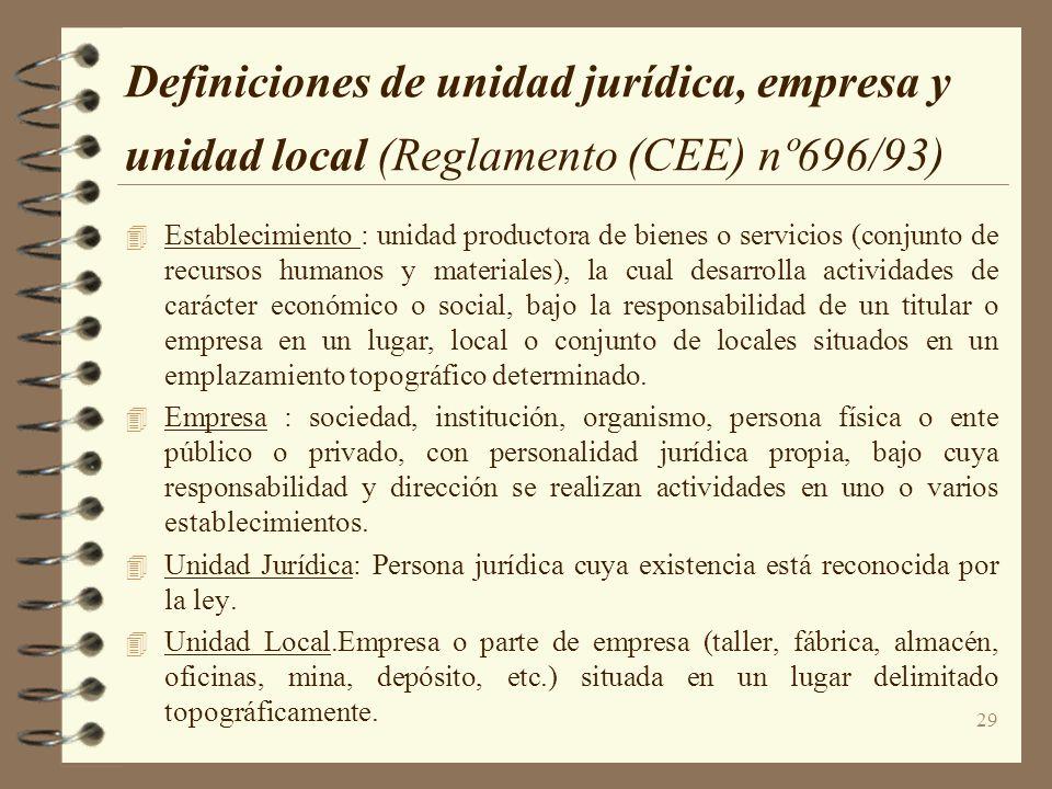 29 Definiciones de unidad jurídica, empresa y unidad local (Reglamento (CEE) nº696/93) Establecimiento : unidad productora de bienes o servicios (conj