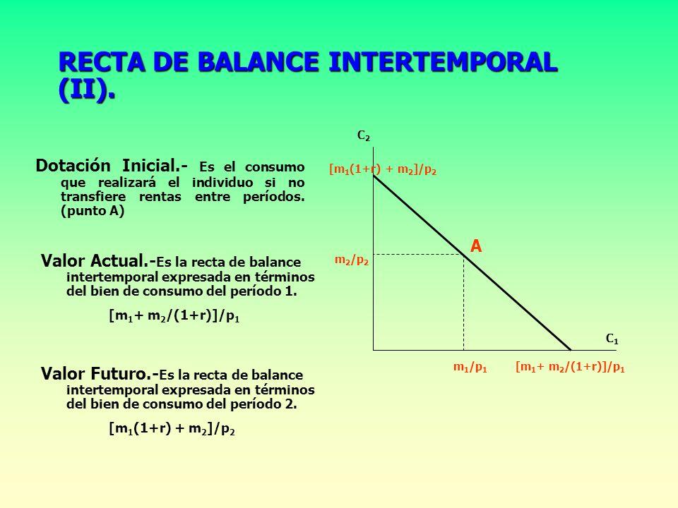 RECTA DE BALANCE INTERTEMPORAL (I). Cantidades que puede consumir de los dos bienes en los dos períodos, dados los precios, las rentas monetarias, y e