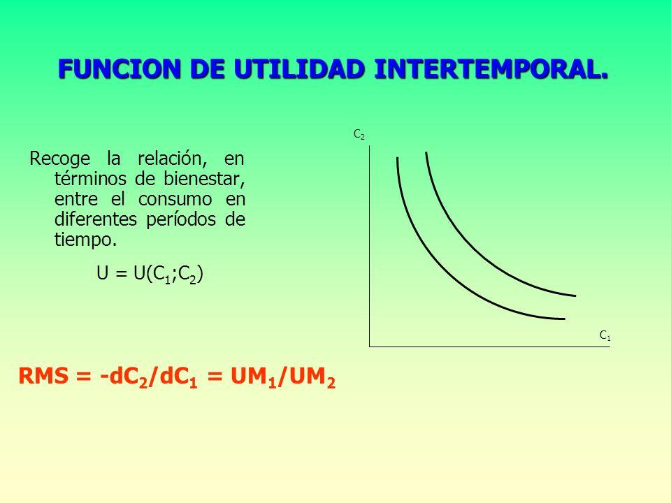 RECTA DE BALANCE INTERTEMPORAL (II). Dotación Inicial.- Es el consumo que realizará el individuo si no transfiere rentas entre períodos. (punto A) [m