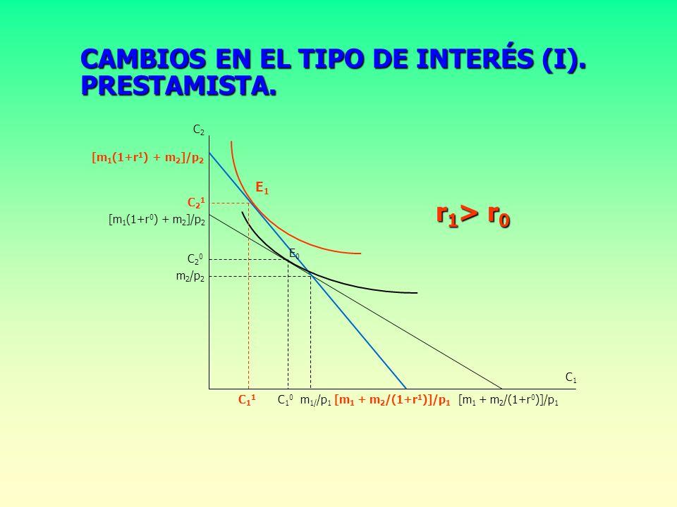 EQUILIBRIO INTERTEMPORAL (II). PRESTATARIO. Máx. U = U(C 1 ;C 2 ) s.a. p 1 C 1 +p 2 C 2 /(1+r) = m 1 + m 2 /(1+r) RMS = UM 1 /UM 2 = p 1 (1+r)/p 2 [m