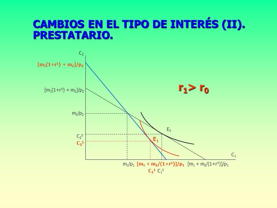 CAMBIOS EN EL TIPO DE INTERÉS (I). PRESTAMISTA. [m 1 (1+r 0 ) + m 2 ]/p 2 [m 1 (1+r 1 ) + m 2 ]/p 2 [m 1 + m 2 /(1+r 0 )]/p 1 [m 1 + m 2 /(1+r 1 )]/p