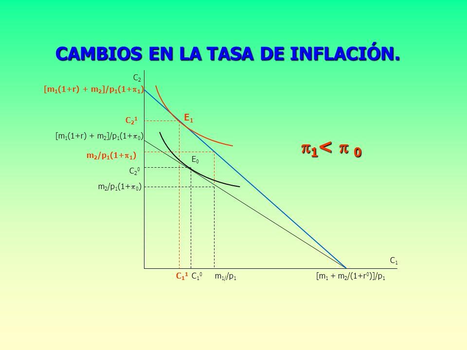 CAMBIOS EN EL TIPO DE INTERÉS (II). PRESTATARIO. [m 1 (1+r 0 ) + m 2 ]/p 2 [m 1 (1+r 1 ) + m 2 ]/p 2 [m 1 + m 2 /(1+r 0 )]/p 1 [m 1 + m 2 /(1+r 1 )]/p