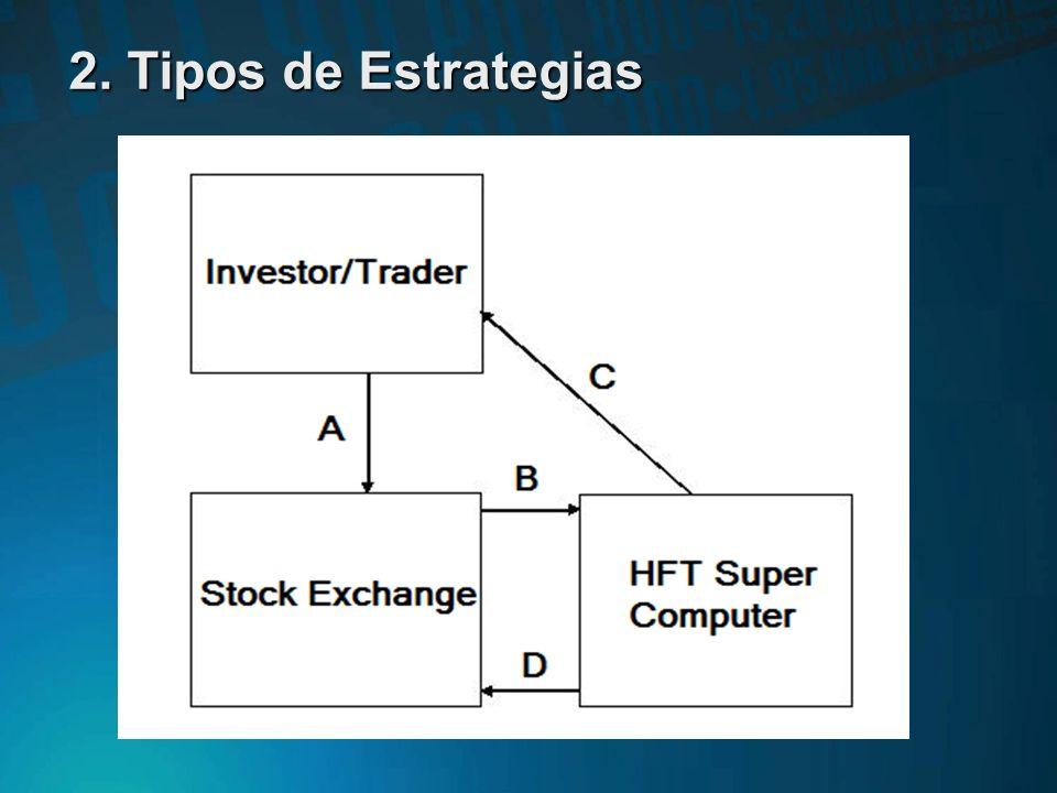 2. Tipos de Estrategias MARKET MAKING Las estrategias de tipo Market Making suelen llevar aparejado el denominado 'flash trading. Dicha práctica consi