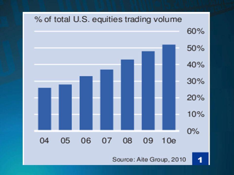 Algunas Características del Trading de Alta Frecuencia Duración muy corta de las operaciones. Sofisticados programas analizan datos de mercado en busc