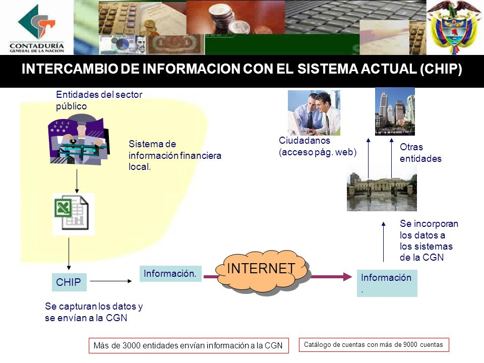 INTERCAMBIO DE INFORMACION CON EL SISTEMA ACTUAL (CHIP) Información. Sistema de información financiera local. Se incorporan los datos a los sistemas d