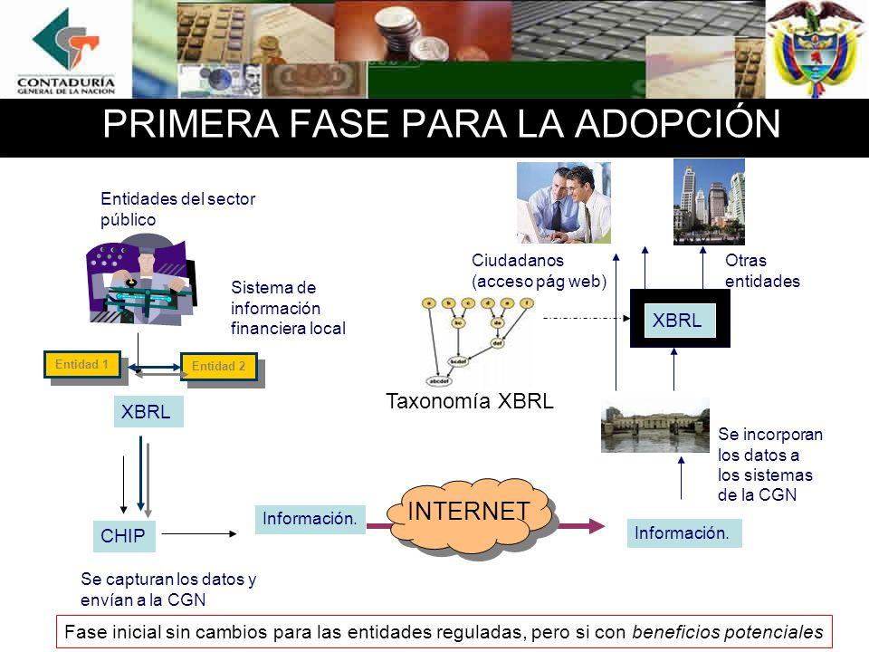 PRIMERA FASE PARA LA ADOPCIÓN Sistema de información financiera local Se incorporan los datos a los sistemas de la CGN Entidades del sector público CH