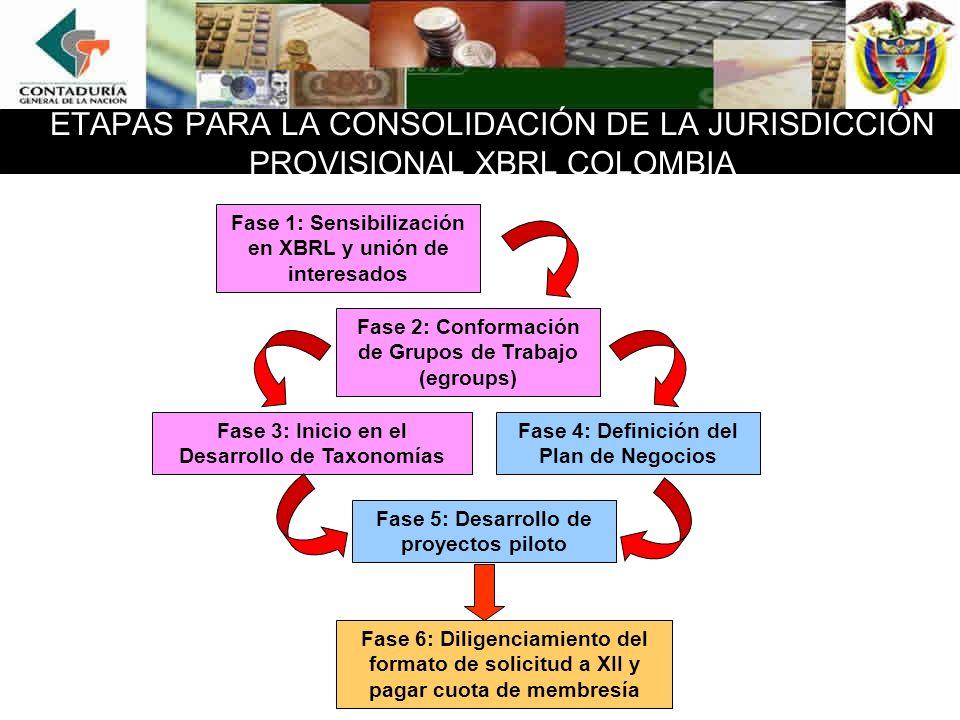 ETAPAS PARA LA CONSOLIDACIÓN DE LA JURISDICCIÓN PROVISIONAL XBRL COLOMBIA Fase 1: Sensibilización en XBRL y unión de interesados Fase 2: Conformación